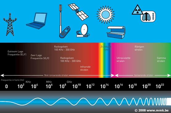 stralingsspectrum